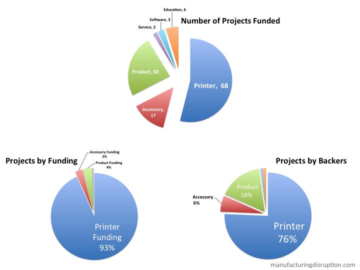 Kickstarter Categories